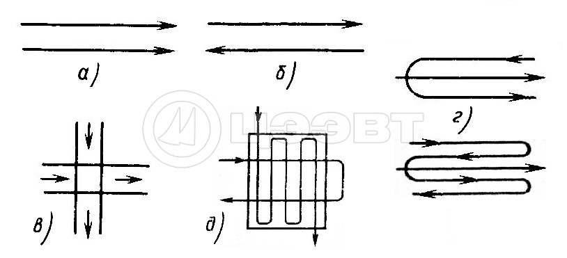 Рисунок 2. Направление тока теплоносителей в рекуперативных ТА