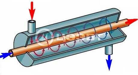 Схема 1. Теплообменник типа «труба в трубе».