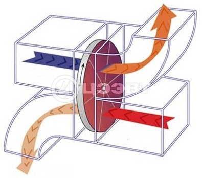 Схема 3. Регенеративный теплообменник роторного типа.