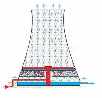 Схема 5. Принцип работы градирни на тепловой электростанции.