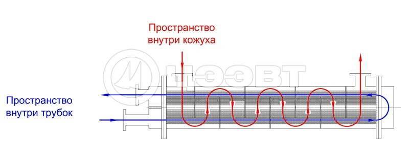 Схема движения теплоносителей в ОВВК и ОВМК