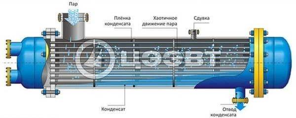 Теплообменники горизонтальные и вертикальные