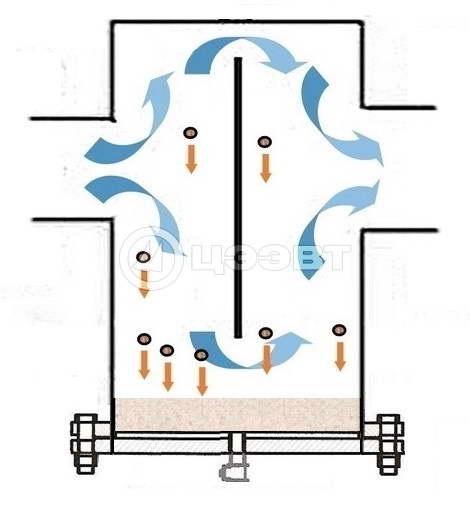 Схема вертикального грязевика гравитационного действия.