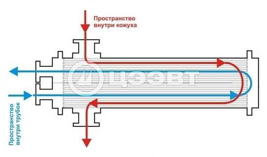 Рисунок 1. Принцип работы кожухотрубного теплообменника.