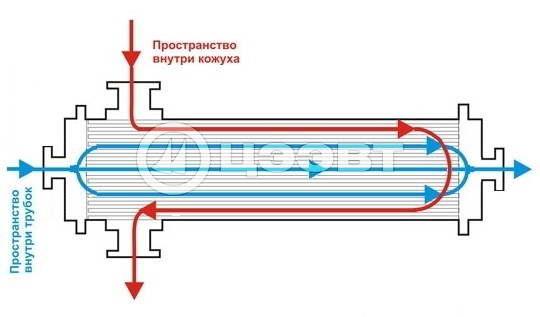 Рисунок 4. Принципиальная схема одноходового теплообменника.