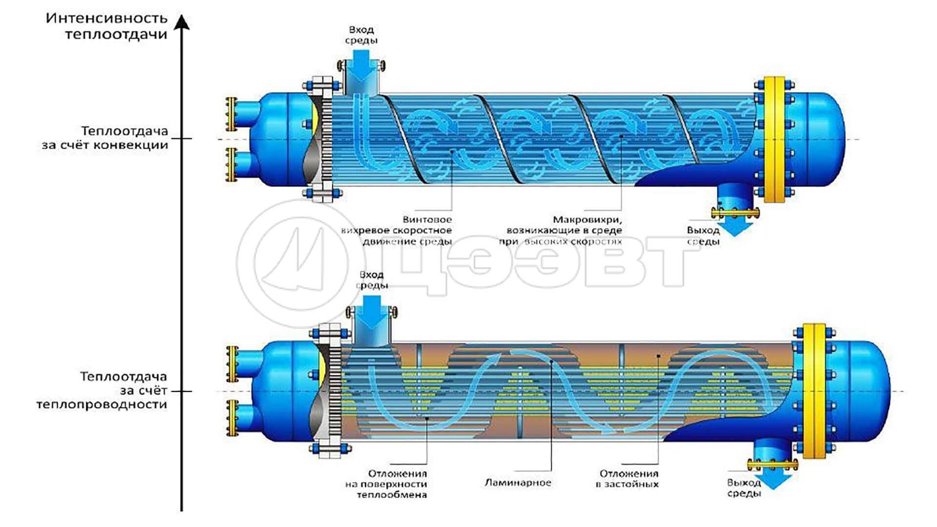 Подогреватель сетевой воды ПСВ 200У Махачкала Кожухотрубный испаритель WTK DCE 1133 Липецк