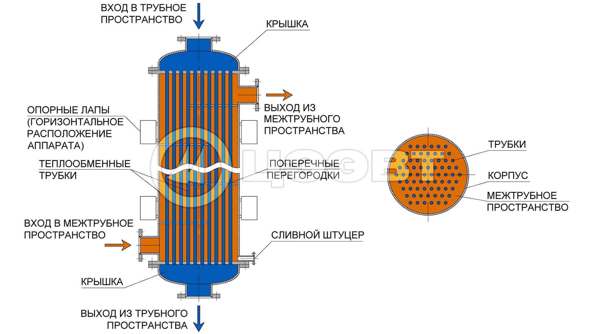 Чем заполняют теплообменник DETEX - Промывка теплообменников Сыктывкар